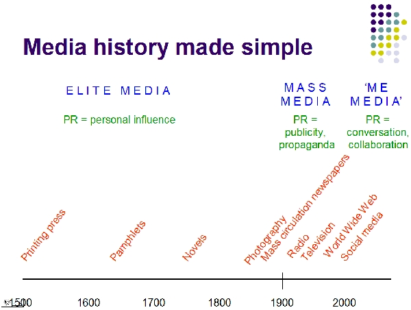 history of mass media from traditional age Mass media is communication—whether written, broadcast, or spoken—that reaches a large audience this includes television, radio, advertising, movies, the internet, newspapers, magazines, and so forth mass media is a significant force in modern culture, particularly in america sociologists .