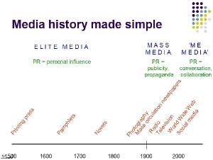 Media history